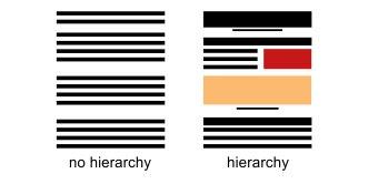 Design Principles: Hierarchy of Information